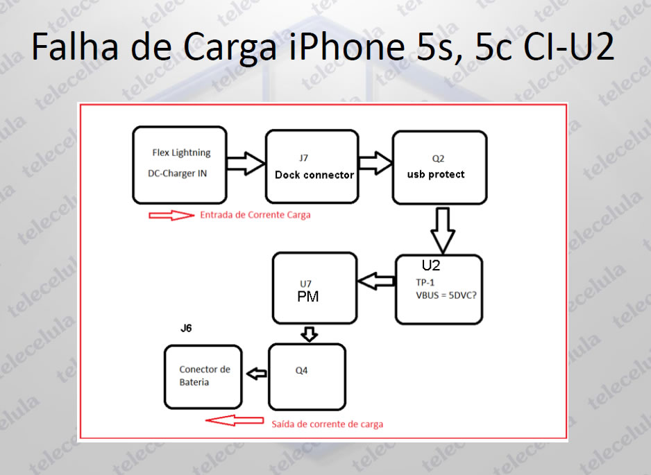IPHONE 5S_CARGA_1